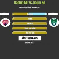 Haolun Mi vs Jiajun Bo h2h player stats