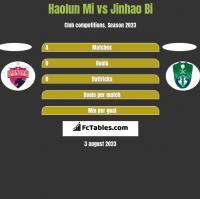 Haolun Mi vs Jinhao Bi h2h player stats