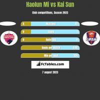 Haolun Mi vs Kai Sun h2h player stats