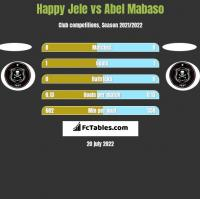 Happy Jele vs Abel Mabaso h2h player stats