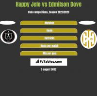 Happy Jele vs Edmilson Dove h2h player stats