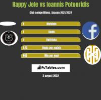 Happy Jele vs Ioannis Potouridis h2h player stats