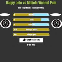 Happy Jele vs Maliele Vincent Pule h2h player stats