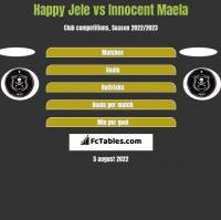 Happy Jele vs Innocent Maela h2h player stats