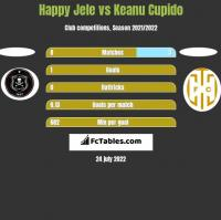 Happy Jele vs Keanu Cupido h2h player stats