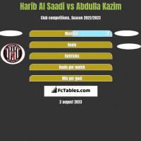 Harib Al Saadi vs Abdulla Kazim h2h player stats