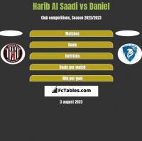 Harib Al Saadi vs Daniel h2h player stats