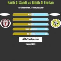 Harib Al Saadi vs Habib Al Fardan h2h player stats