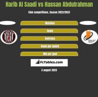 Harib Al Saadi vs Hassan Abdulrahman h2h player stats