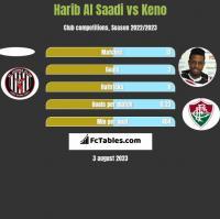 Harib Al Saadi vs Keno h2h player stats