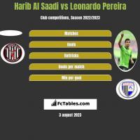 Harib Al Saadi vs Leonardo Pereira h2h player stats