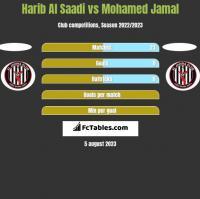 Harib Al Saadi vs Mohamed Jamal h2h player stats