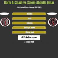Harib Al Saadi vs Salem Abdulla Omar h2h player stats