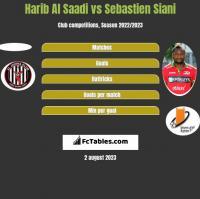 Harib Al Saadi vs Sebastien Siani h2h player stats