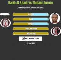 Harib Al Saadi vs Thulani Serero h2h player stats