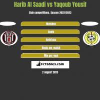 Harib Al Saadi vs Yaqoub Yousif h2h player stats