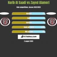 Harib Al Saadi vs Zayed Alameri h2h player stats