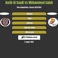 Harib Al Saadi vs Mohammed Saleh h2h player stats