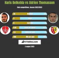 Haris Belkebla vs Adrien Thomasson h2h player stats