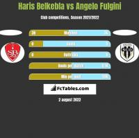 Haris Belkebla vs Angelo Fulgini h2h player stats