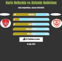 Haris Belkebla vs Antonin Bobichon h2h player stats