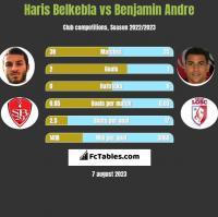 Haris Belkebla vs Benjamin Andre h2h player stats