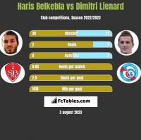 Haris Belkebla vs Dimitri Lienard h2h player stats