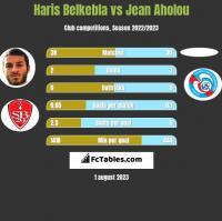 Haris Belkebla vs Jean Aholou h2h player stats
