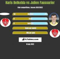 Haris Belkebla vs Julien Faussurier h2h player stats