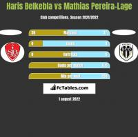 Haris Belkebla vs Mathias Pereira-Lage h2h player stats