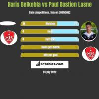 Haris Belkebla vs Paul Bastien Lasne h2h player stats