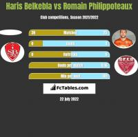 Haris Belkebla vs Romain Philippoteaux h2h player stats