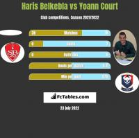 Haris Belkebla vs Yoann Court h2h player stats