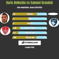Haris Belkebla vs Samuel Grandsir h2h player stats
