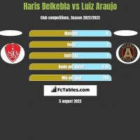 Haris Belkebla vs Luiz Araujo h2h player stats