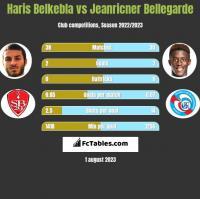 Haris Belkebla vs Jeanricner Bellegarde h2h player stats