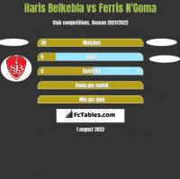 Haris Belkebla vs Ferris N'Goma h2h player stats