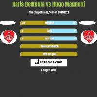 Haris Belkebla vs Hugo Magnetti h2h player stats