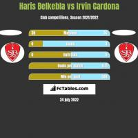 Haris Belkebla vs Irvin Cardona h2h player stats