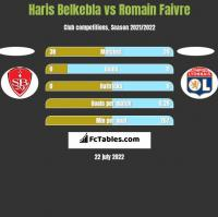 Haris Belkebla vs Romain Faivre h2h player stats