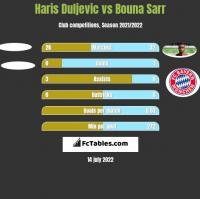 Haris Duljevic vs Bouna Sarr h2h player stats