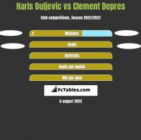 Haris Duljevic vs Clement Depres h2h player stats