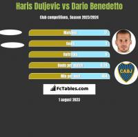 Haris Duljevic vs Dario Benedetto h2h player stats