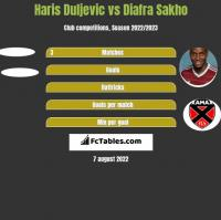 Haris Duljevic vs Diafra Sakho h2h player stats