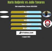 Haris Duljevic vs Julio Tavares h2h player stats