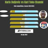 Haris Duljevic vs Karl Toko Ekambi h2h player stats