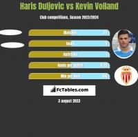 Haris Duljevic vs Kevin Volland h2h player stats