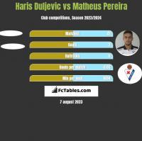 Haris Duljevic vs Matheus Pereira h2h player stats