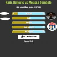 Haris Duljevic vs Moussa Dembele h2h player stats
