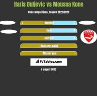 Haris Duljevic vs Moussa Kone h2h player stats
